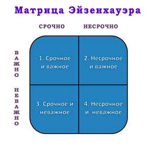 Матрица Эйзенхауэра - квадранты